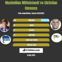 Maximilian Mittelstaedt vs Christian Clemens h2h player stats