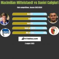 Maximilian Mittelstaedt vs Daniel Caligiuri h2h player stats