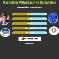 Maximilian Mittelstaedt vs Daniel Olmo h2h player stats