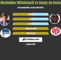 Maximilian Mittelstaedt vs Danny da Costa h2h player stats
