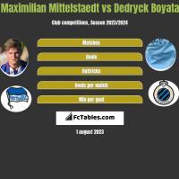 Maximilian Mittelstaedt vs Dedryck Boyata h2h player stats
