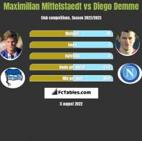 Maximilian Mittelstaedt vs Diego Demme h2h player stats
