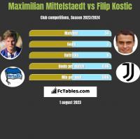 Maximilian Mittelstaedt vs Filip Kostic h2h player stats