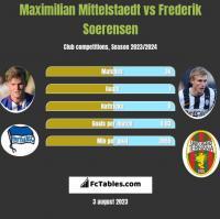 Maximilian Mittelstaedt vs Frederik Soerensen h2h player stats
