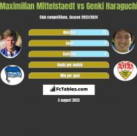 Maximilian Mittelstaedt vs Genki Haraguchi h2h player stats