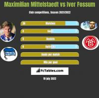 Maximilian Mittelstaedt vs Iver Fossum h2h player stats