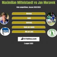 Maximilian Mittelstaedt vs Jan Moravek h2h player stats