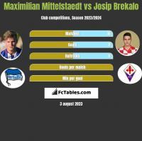 Maximilian Mittelstaedt vs Josip Brekalo h2h player stats