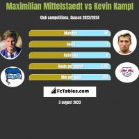 Maximilian Mittelstaedt vs Kevin Kampl h2h player stats