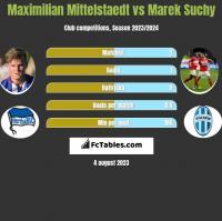 Maximilian Mittelstaedt vs Marek Suchy h2h player stats