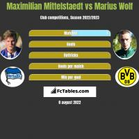 Maximilian Mittelstaedt vs Marius Wolf h2h player stats