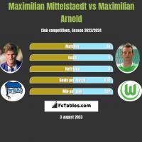 Maximilian Mittelstaedt vs Maximilian Arnold h2h player stats