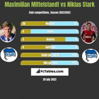 Maximilian Mittelstaedt vs Niklas Stark h2h player stats