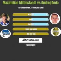 Maximilian Mittelstaedt vs Ondrej Duda h2h player stats