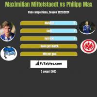 Maximilian Mittelstaedt vs Philipp Max h2h player stats