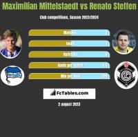 Maximilian Mittelstaedt vs Renato Steffen h2h player stats