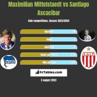 Maximilian Mittelstaedt vs Santiago Ascacibar h2h player stats