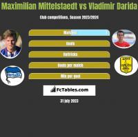 Maximilian Mittelstaedt vs Vladimir Darida h2h player stats
