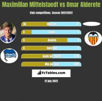 Maximilian Mittelstaedt vs Omar Alderete h2h player stats