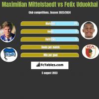 Maximilian Mittelstaedt vs Felix Uduokhai h2h player stats