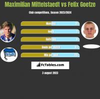Maximilian Mittelstaedt vs Felix Goetze h2h player stats