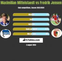 Maximilian Mittelstaedt vs Fredrik Jensen h2h player stats