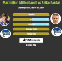 Maximilian Mittelstaedt vs Palko Dardai h2h player stats