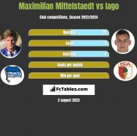 Maximilian Mittelstaedt vs Iago h2h player stats