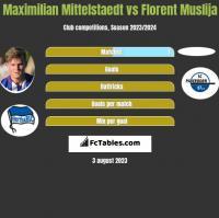 Maximilian Mittelstaedt vs Florent Muslija h2h player stats