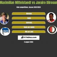 Maximilian Mittelstaedt vs Javairo Dilrosun h2h player stats