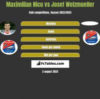 Maximilian Nicu vs Josef Welzmueller h2h player stats