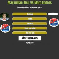 Maximilian Nicu vs Marc Endres h2h player stats