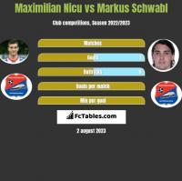 Maximilian Nicu vs Markus Schwabl h2h player stats