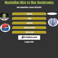 Maximilian Nicu vs Max Dombrowka h2h player stats