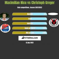Maximilian Nicu vs Christoph Greger h2h player stats