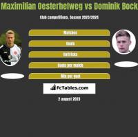 Maximilian Oesterhelweg vs Dominik Bock h2h player stats
