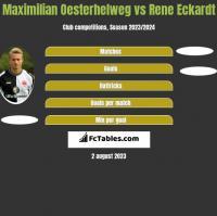 Maximilian Oesterhelweg vs Rene Eckardt h2h player stats