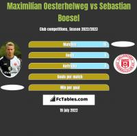 Maximilian Oesterhelweg vs Sebastian Boesel h2h player stats