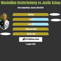 Maximilian Oesterhelweg vs Justin Schau h2h player stats