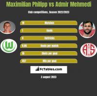 Maximilian Philipp vs Admir Mehmedi h2h player stats