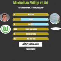 Maximilian Philipp vs Ari h2h player stats