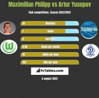 Maximilian Philipp vs Artur Jusupow h2h player stats
