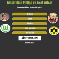 Maximilian Philipp vs Axel Witsel h2h player stats