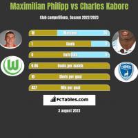 Maximilian Philipp vs Charles Kabore h2h player stats