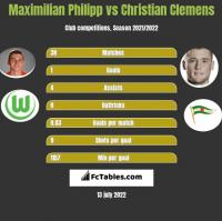 Maximilian Philipp vs Christian Clemens h2h player stats