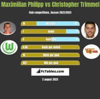 Maximilian Philipp vs Christopher Trimmel h2h player stats