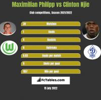 Maximilian Philipp vs Clinton Njie h2h player stats