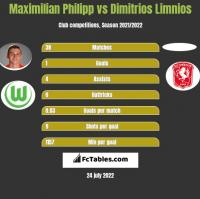 Maximilian Philipp vs Dimitrios Limnios h2h player stats