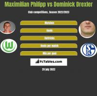 Maximilian Philipp vs Dominick Drexler h2h player stats