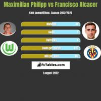 Maximilian Philipp vs Francisco Alcacer h2h player stats